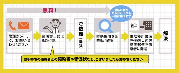 jikou_04_jikounagare.png